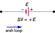 jika  loop bertemu dengan kutub negatif ggl maka ggl bernilai positif