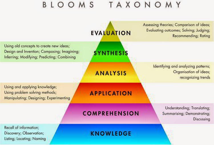 Bloom's Taxonomy of Educational Objectives, Educational Objectives for Knowledge-Based Goals, Skills-Based Goals and Affective Goals, CTET 2015 Exam Notes, NVS KVS DSSSB Study Material, CTET PDF NOTES DOWNLOAD.
