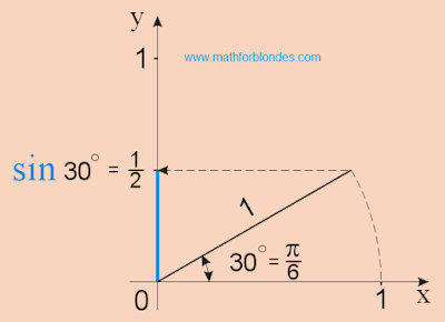 sin 30. sin p/6, sine 1/6 pi. Mathematics for blondes.