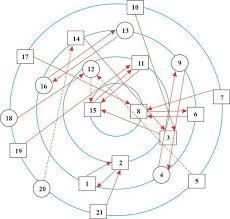 konsep dasar Sosiometri