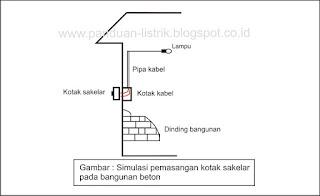 gambar simulasi pemasangan saklar didalam dinding bangunan beton
