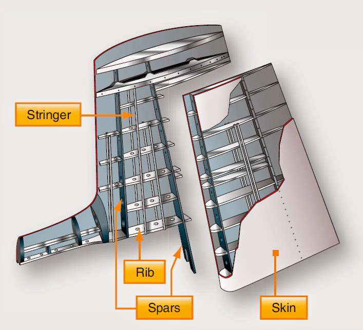 aircraft structure Empennage