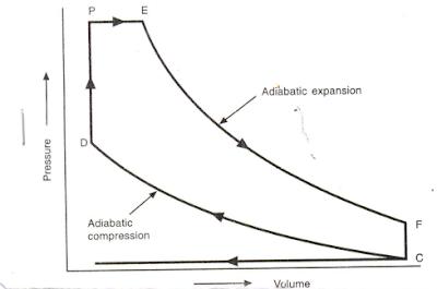 P-V Diagram of marine disel engine