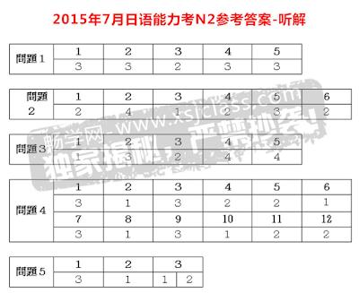 Đáp án đề thi năng lực tiếng Nhật JLPT N2 năm 2015 phần nghe
