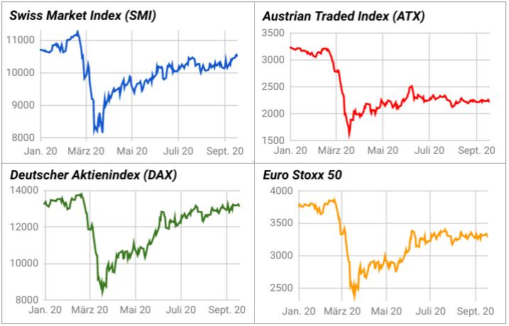 SMI Entwicklung 2020 im Vergleich zu Dax Entwicklung, ATX, Euro Stoxx 50
