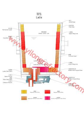ladle refractory