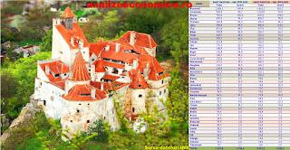 Topul județelor după numărul de turiști străini