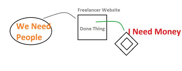 freelance, Pakistan, Model, How to earn,