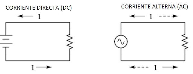 Diferencia en circuitos de corriente directa y alterna