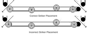 Correct and Incorrect Striker Placement