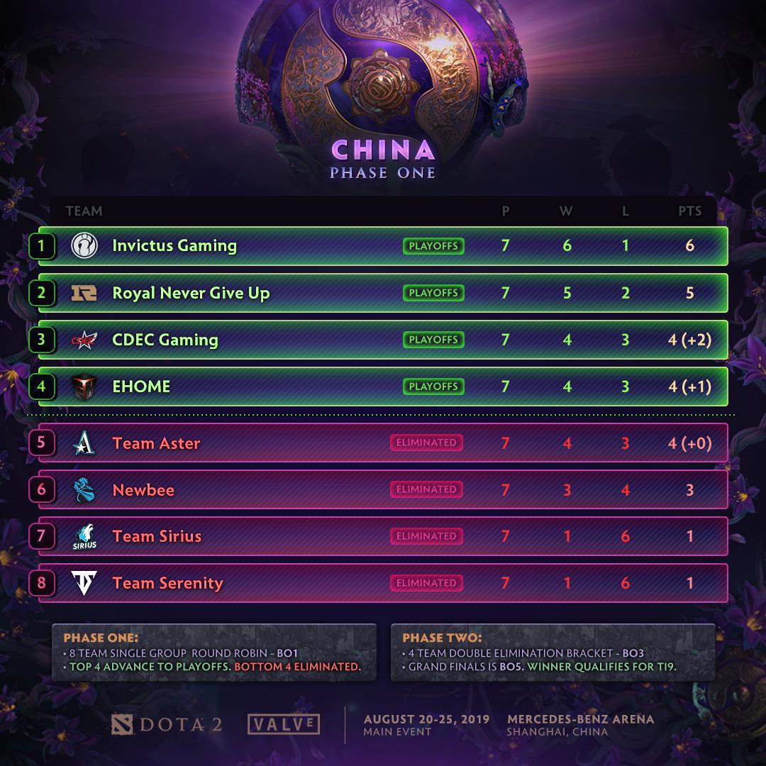[DOTA 2] Vòng bảng vòng loại khu vực Trung Quốc kết thúc, á quân The International 7 lỡ hẹn với TI9