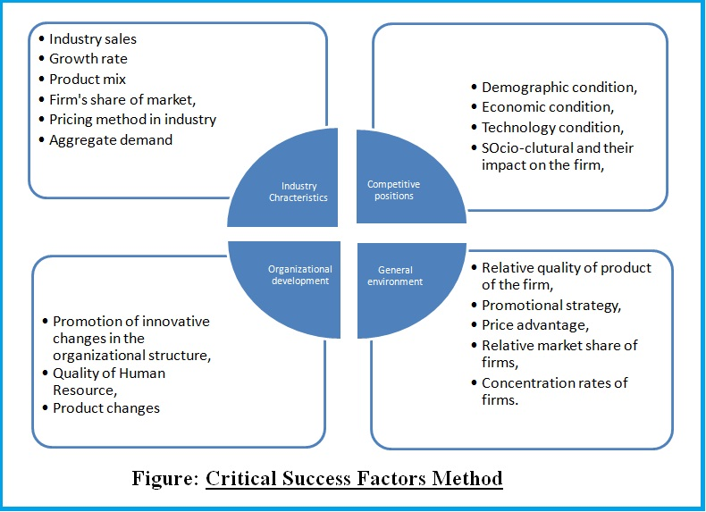 Analysis of the general environment factors