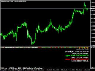 Trading de spreads en forex