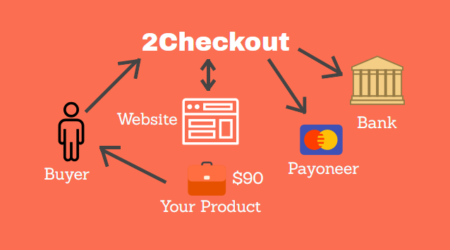 what is merchant account