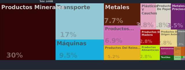 exportaciones de canadá