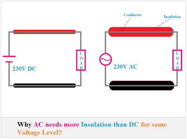 AC and DC insulation, AC Insulation, DC insulation