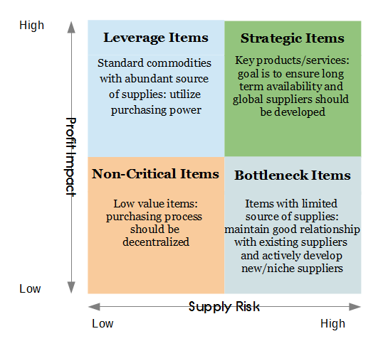 Purchasing Portfolio Matrix