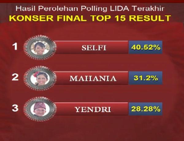 hasil LIDA Liga Dangdut Indonesia Tadi Malam 1 April 2018