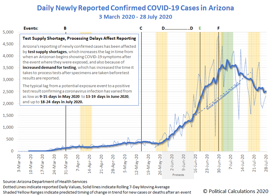 Daily COVID-19 Confirmed Cases in Arizona, 3 March 2020 - 28 July 2020