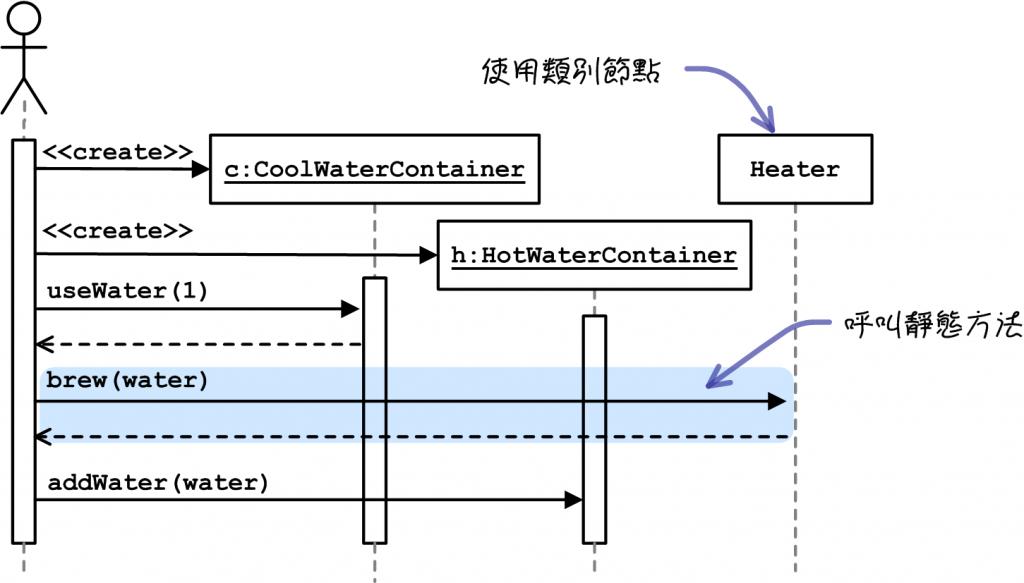 UML學習筆記-循序圖型(Sequence Diagrams)-8