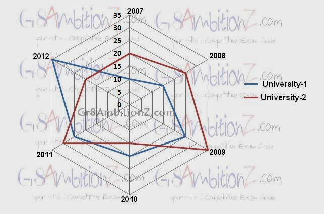 example problems of radar charts graphs with explanations tips