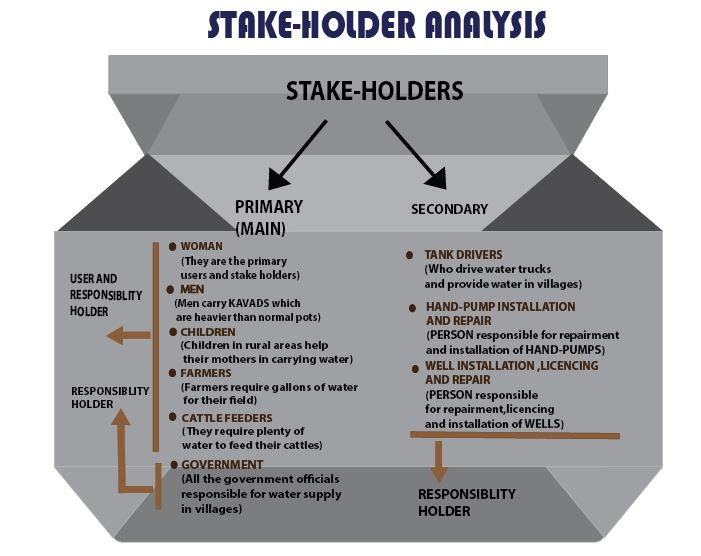 critical situation analysis stake and stakeholders Stakeholder and issues management approaches management stakeholders using a stakeholder analysis or situation in which you, as a stakeholder.