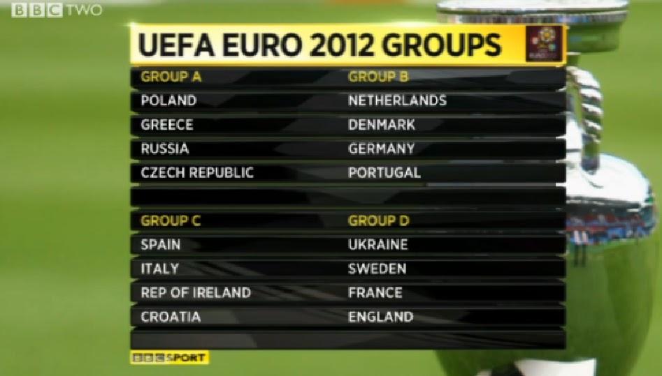 Fantasy premier league hints euro 2012 groups for Euro 2012 groupe