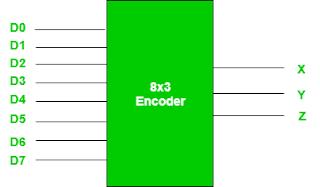 Gambar-Encoder-Oktal-Ke-Biner