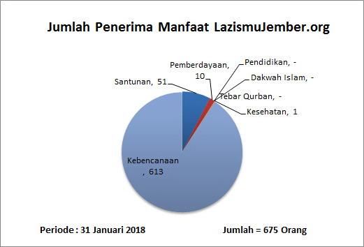 Jumlah penerima manfaat Lazismu Jember untuk periode    1 sd 31 Januari 2018