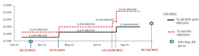 Biểu đồ 3 lần tăng tỷ giá VND/USD của Ngân hàng nhà nước