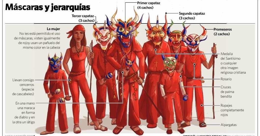 Cóctel Castellano Los Diablos Danzantes De Yare