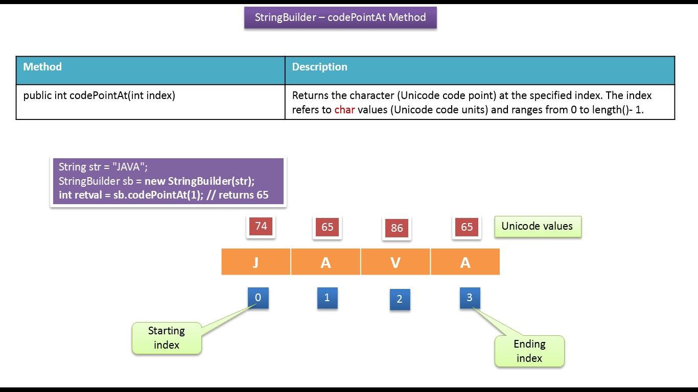 JAVA EE: Java Tutorial : Java StringBuilder [codePointAt