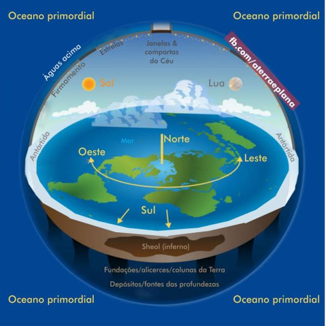 Ilustração da Terra segundo as Escrituras