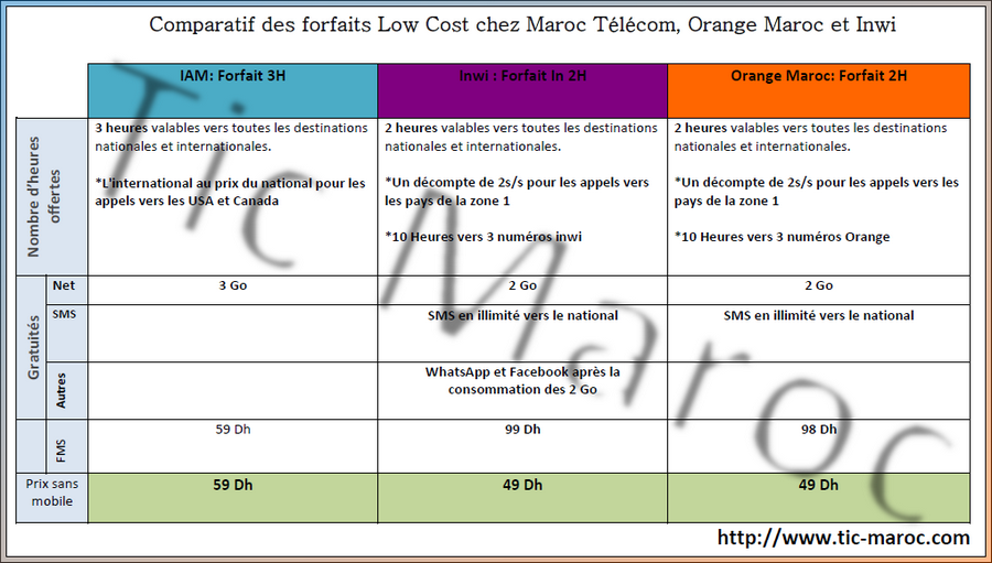 comparatif des forfaits low cost chez maroc t l com inwi et orange maroc tic maroc. Black Bedroom Furniture Sets. Home Design Ideas