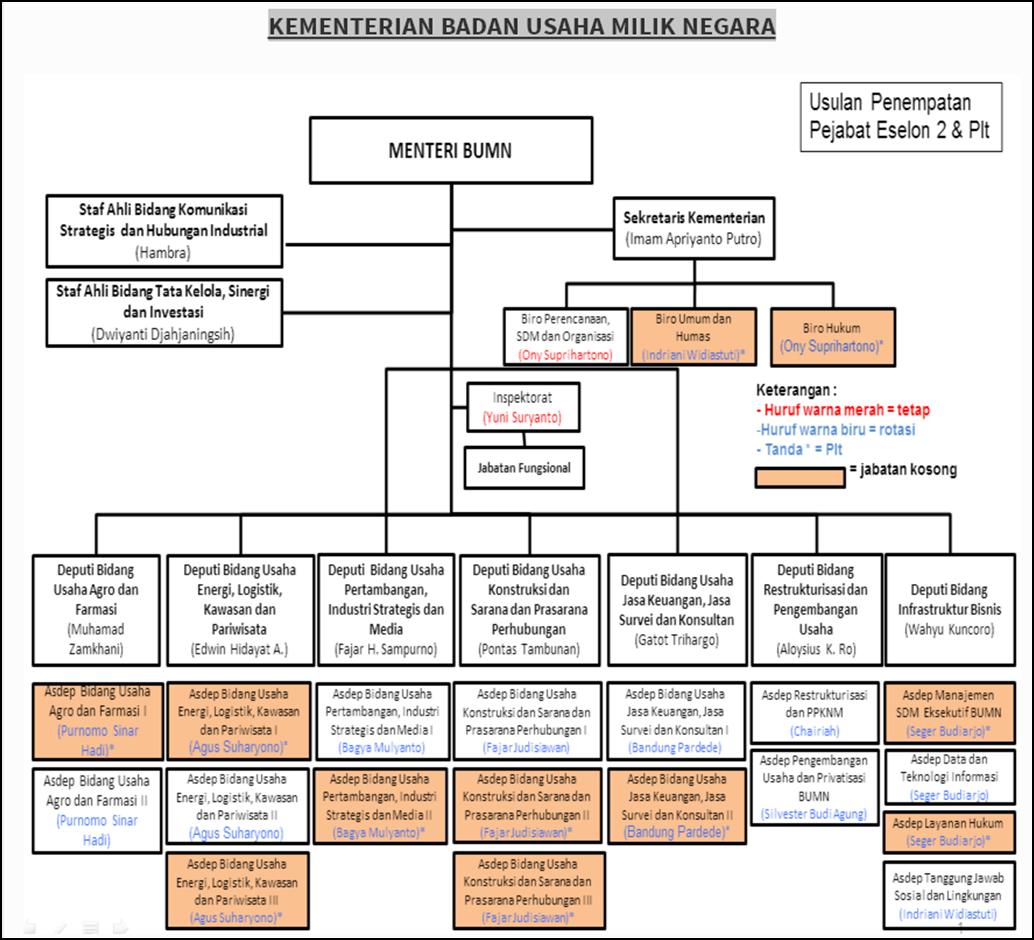 mr galau pengertian bagan organisasi Bagan Struktur Di Industri bentuk bentuk bagan struktur organisasi