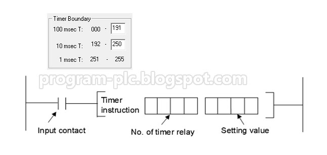 LG PLC Programming Timer