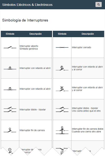 Símbolos de Interruptores
