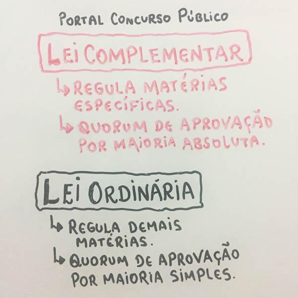 Mapa mental sobre a diferença entre Lei ordinária e Lei complementar