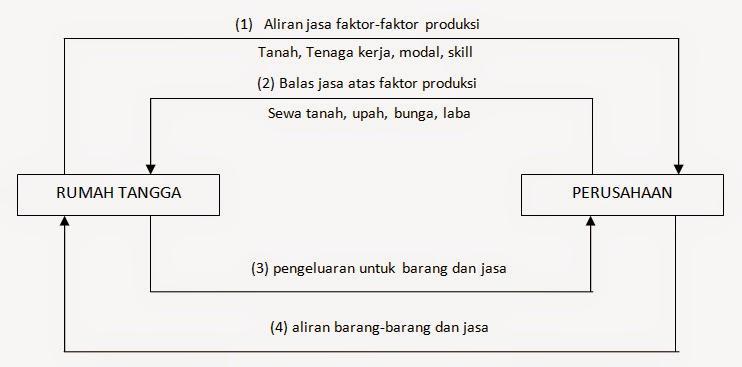 Sistem ekonomi di dunia dan indonesia serta siklus ekonomi circular sistem ekonomi di dunia dan indonesia serta siklus ekonomi circular flow diagram ccuart Gallery