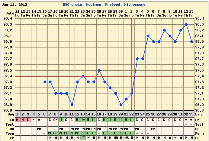 Maybe Baby   : Temp drop at 11 dpo