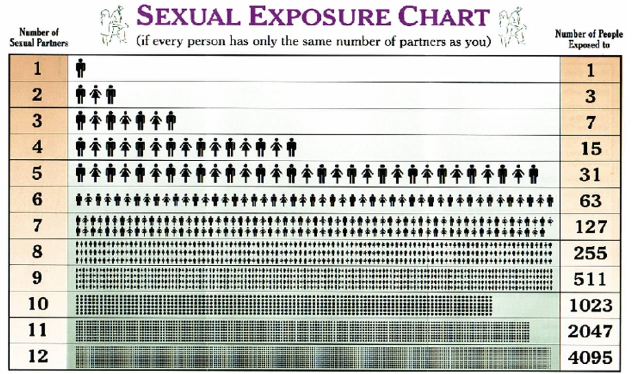 List five sexually transmitted infections chart