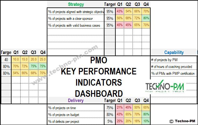PMO KPI Dashboard, IT PMO, KPI Dashboard
