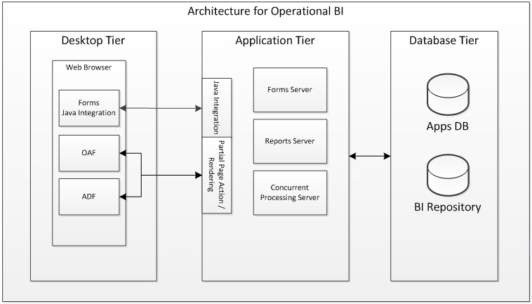 Oracle Applications Techno-Functional, SQL, PLSQL Blog