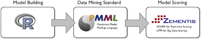 R and PMML Support