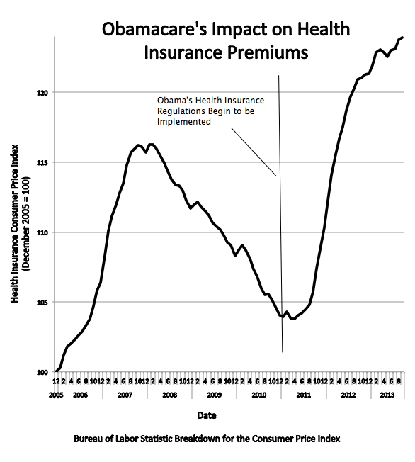 ObamaCare Fix as Bad as ObamaCare Itself | Frontpage Mag