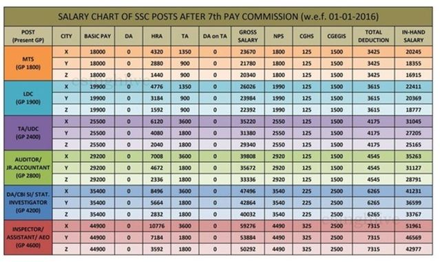 Ssc Salary Chart 2018 Pay Scale Amp Allowances After 7th Pay