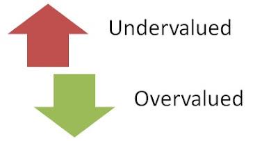 Undervalued atau Overvalued