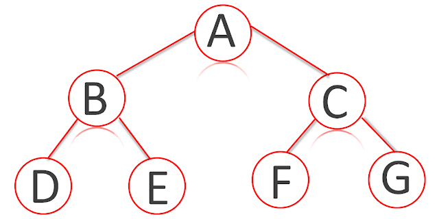 Example of data structure full tree