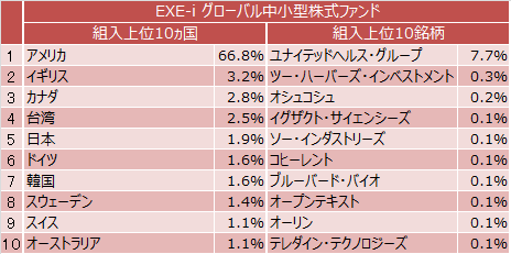 EXE-i グローバル中小型株式ファンド組入上位10ヵ国と組入れ上位10銘柄