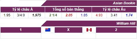 Nhận định, soi kèo nhà cái New Zealand vs Peru